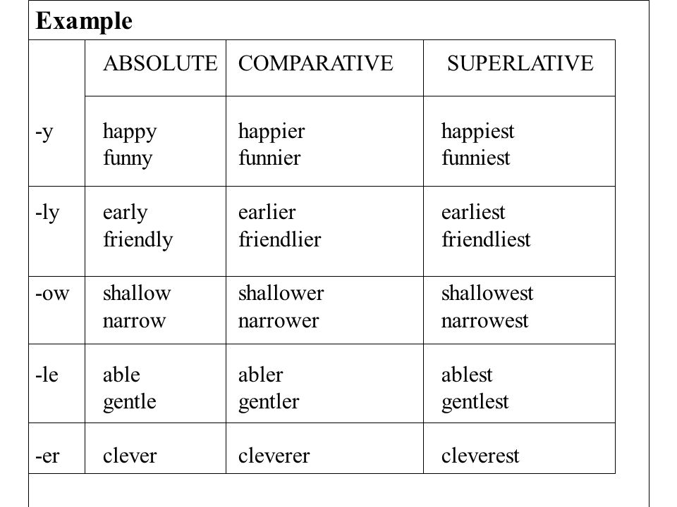 48 Example ABSOLUTE COMPARATIVE SUPERLATIVE -yhappyhappierhappiest funnyfunnierfunniest -lyearlyearlierearliest friendlyfriendlierfriendliest -owshallowshallowershallowest narrownarrowernarrowest -leableablerablest gentlegentlergentlest -erclevercleverercleverest