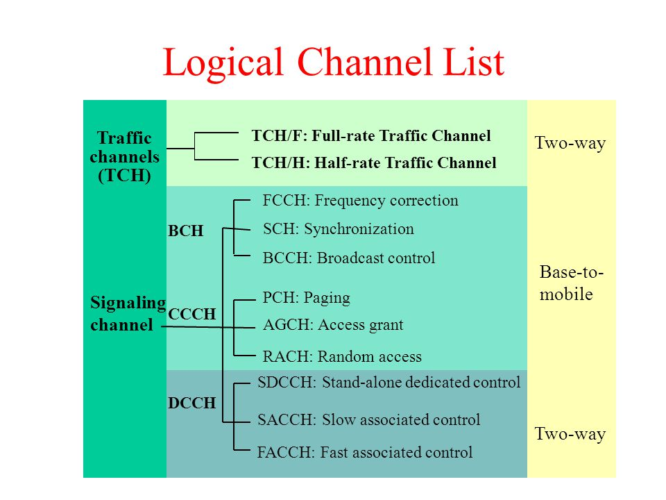 Traffic channels (TCH) Signaling channel TCH/F: Full-rate Traffic Channel TCH/H: Half-rate Traffic Channel FCCH: Frequency correction SCH: Synchronization BCCH: Broadcast control PCH: Paging AGCH: Access grant RACH: Random access SDCCH: Stand-alone dedicated control SACCH: Slow associated control FACCH: Fast associated control Two-way Base-to- mobile Two-way Logical Channel List BCH CCCH DCCH