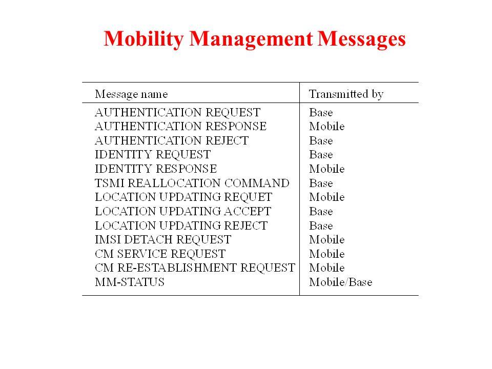 Mobility Management Messages