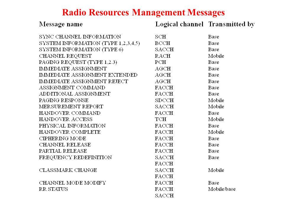 Radio Resources Management Messages