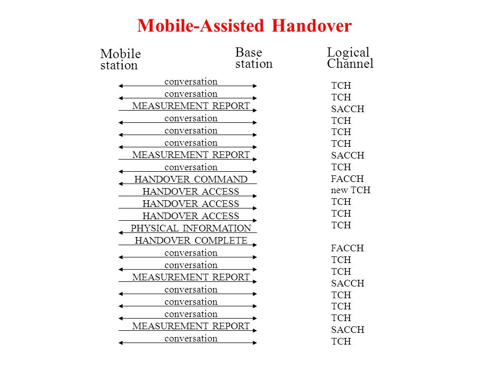 Mobile-Assisted Handover Mobile station Base station Logical Channel TCH SACCH TCH SACCH TCH FACCH new TCH TCH FACCH TCH SACCH TCH SACCH TCH conversation MEASUREMENT REPORT conversation MEASUREMENT REPORT conversation HANDOVER COMMAND HANDOVER ACCESS PHYSICAL INFORMATION HANDOVER COMPLETE conversation MEASUREMENT REPORT conversation MEASUREMENT REPORT conversation