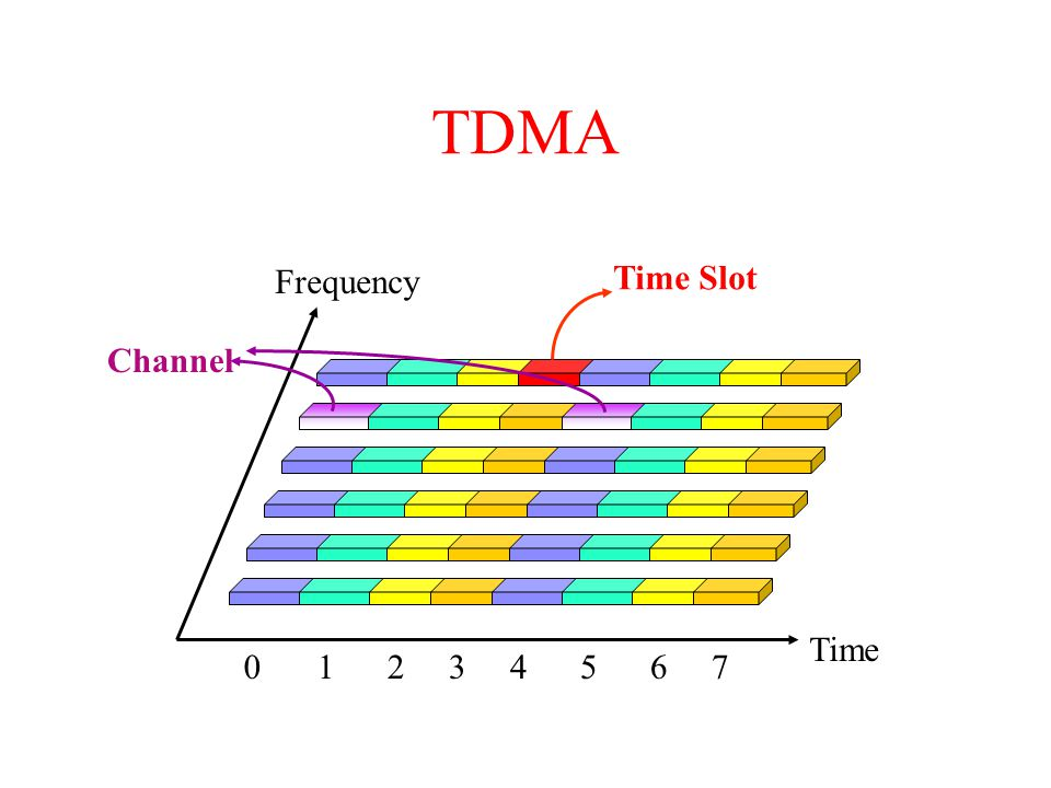 TDMA Time Frequency 01234567 Channel Time Slot