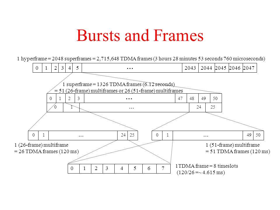 Bursts and Frames... 20472046204520442043102345... 012350494847 012524... 012524... 015049... 01234567 1 hyperframe = 2048 superframes = 2,715,648 TDM