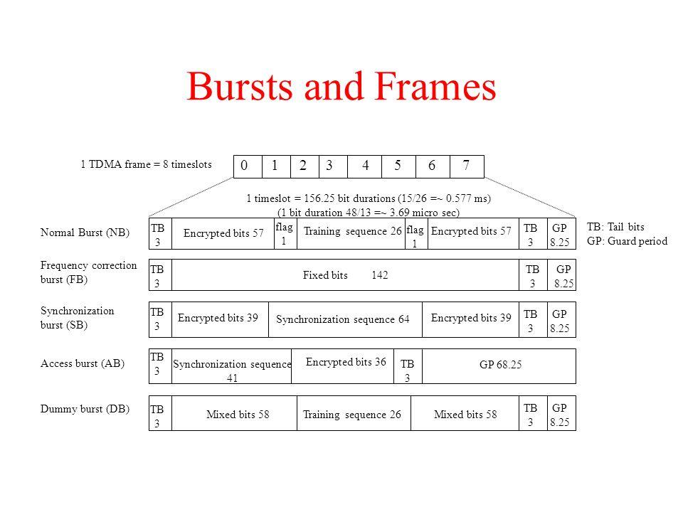 Bursts and Frames 01234567 GP 8.25 TB 3 Encrypted bits 57 flag 1 Training sequence 26 flag 1 Encrypted bits 57 TB 3 TB 3 Fixed bits142 GP 8.25 TB 3 GP 8.25 TB 3 TB 3 Encrypted bits 39 Synchronization sequence 64 Encrypted bits 39 TB 3 Synchronization sequence 41 Encrypted bits 36 TB 3 GP 68.25 GP 8.25 TB 3 TB 3 Mixed bits 58Training sequence 26Mixed bits 58 Normal Burst (NB) Frequency correction burst (FB) Synchronization burst (SB) Access burst (AB) Dummy burst (DB) TB: Tail bits GP: Guard period 1 TDMA frame = 8 timeslots 1 timeslot = 156.25 bit durations (15/26 =~ 0.577 ms) (1 bit duration 48/13 =~ 3.69 micro sec)