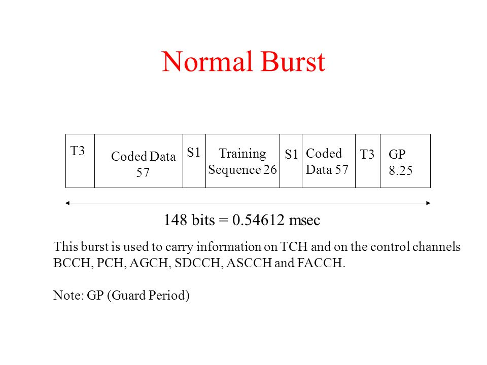 Normal Burst T3 Coded Data 57 Training Sequence 26 Coded Data 57 GP 8.25 S1 T3 148 bits = 0.54612 msec This burst is used to carry information on TCH