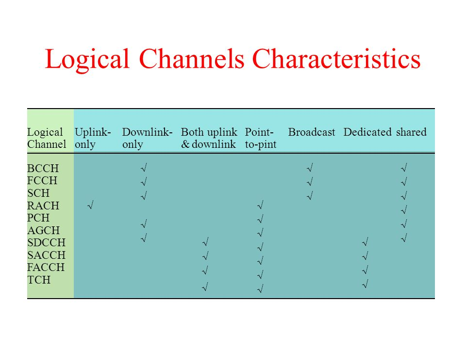 Logical Channels Characteristics Logical Channel Uplink- only Downlink- only Both uplink &downlink Point- to-pint BroadcastDedicatedshared BCCH FCCH S