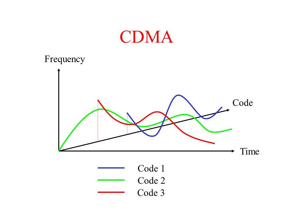 CDMA Frequency Time Code Code 1 Code 2 Code 3