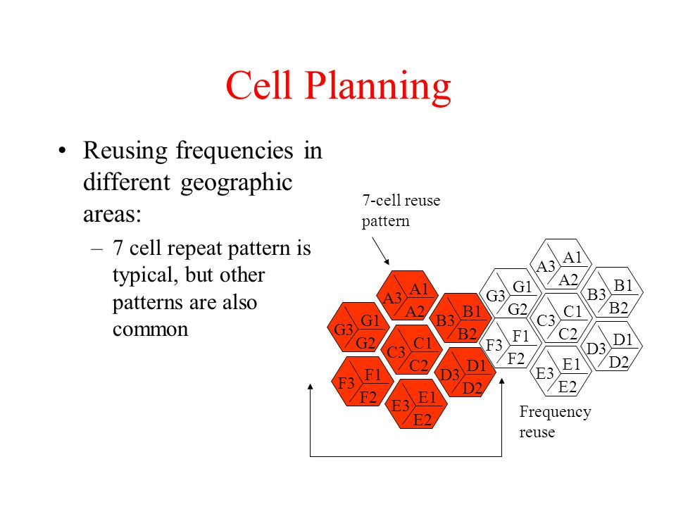 Cell Planning Reusing frequencies in different geographic areas: –7 cell repeat pattern is typical, but other patterns are also common A3 A1 A2 G3 G1 G2 C3 C1 C2 B3 B1 B2 F3 F1 F2 D3 D1 D2 E3 E1 E2 G3 G1 G2 F3 F1 F2 C3 C1 C2 A3 A1 A2 B3 B1 B2 E3 E1 E2 D3 D1 D2 7-cell reuse pattern Frequency reuse