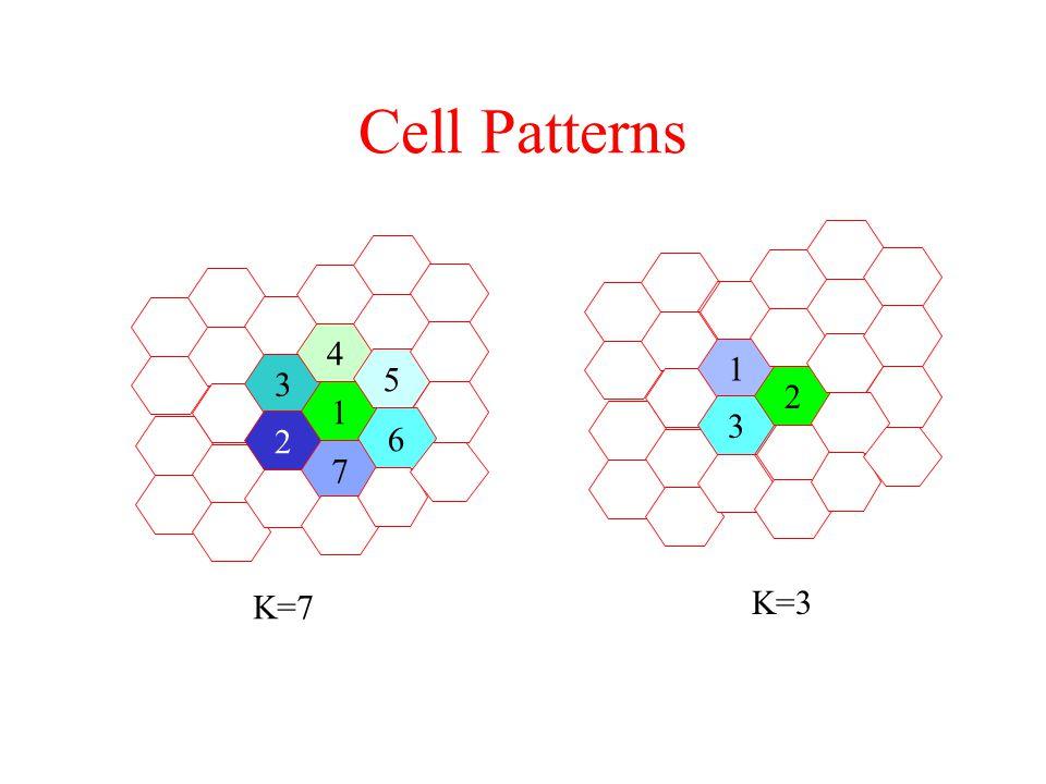 Cell Patterns 1 3 2 3 2 7 1 6 4 5 K=3 K=7