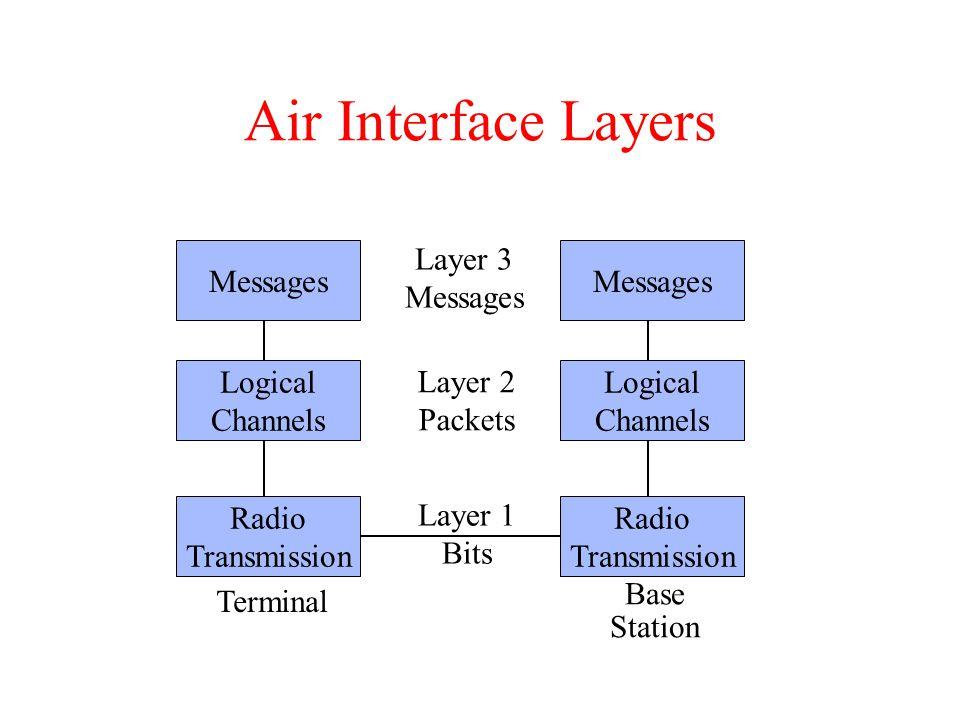 Air Interface Layers Radio Transmission Logical Channels Messages Radio Transmission Logical Channels Messages Terminal Base Station Layer 1 Bits Laye