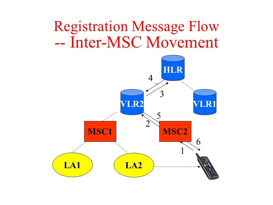Registration Message Flow -- Inter-MSC Movement 1 2 3 4 5 6 LA2 MSC2 HLR LA1 MSC1 VLR1VLR2