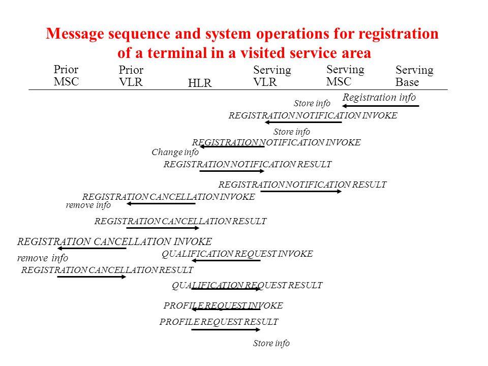 Prior MSC Prior VLR HLR Serving VLR Serving MSC Serving Base Registration info Store info REGISTRATION NOTIFICATION INVOKE Store info Change info remo