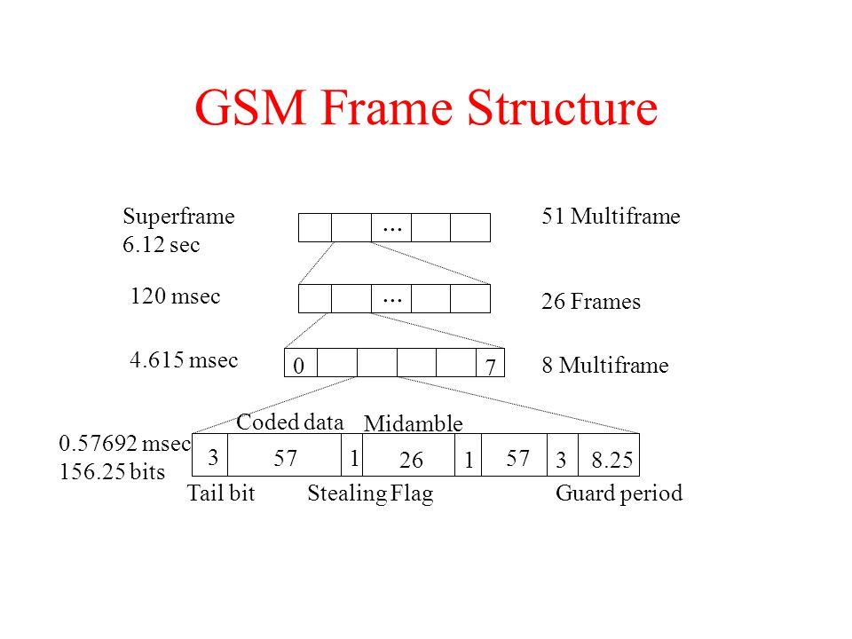 GSM Frame Structure 3 57 26 57 8.25 1 13 0 7... Superframe 6.12 sec 120 msec 4.615 msec 0.57692 msec 156.25 bits 51 Multiframe 26 Frames 8 Multiframe