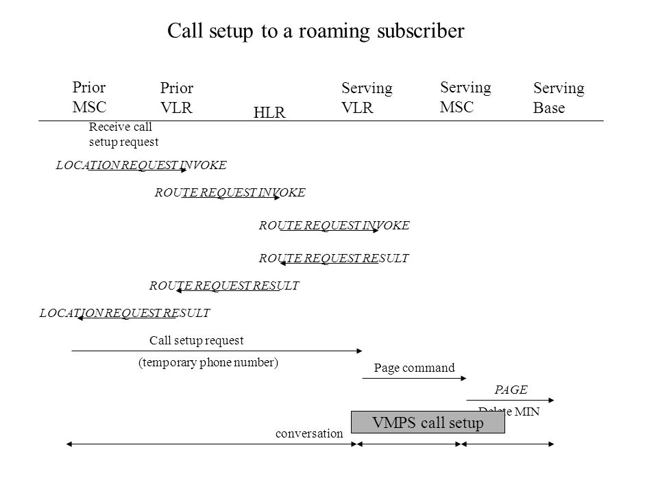 Prior MSC Prior VLR HLR Serving VLR Serving MSC Serving Base Call setup to a roaming subscriber Receive call setup request LOCATION REQUEST INVOKE ROUTE REQUEST INVOKE ROUTE REQUEST RESULT LOCATION REQUEST RESULT Call setup request (temporary phone number) Page command PAGE Delete MIN conversation VMPS call setup