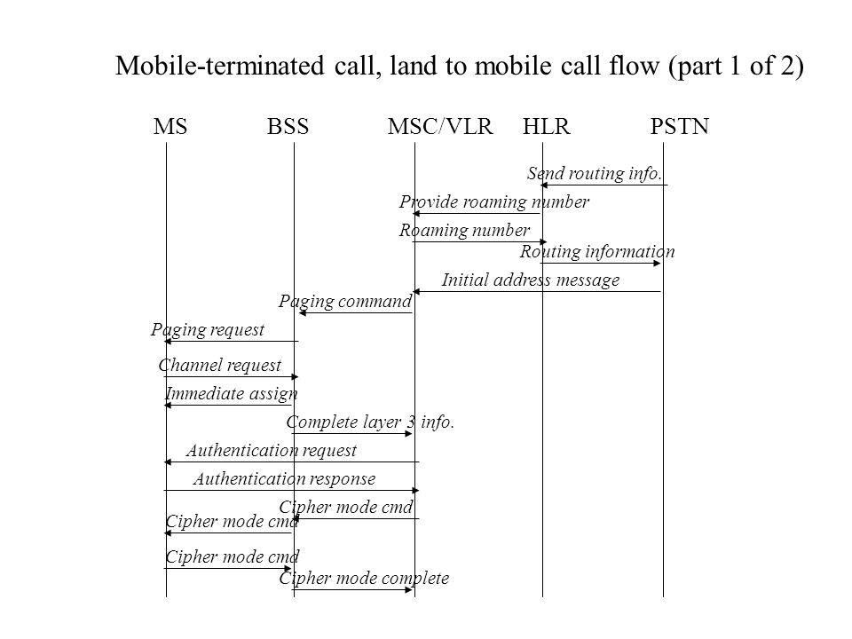 MSBSSMSC/VLRHLRPSTN Mobile-terminated call, land to mobile call flow (part 1 of 2) Send routing info.