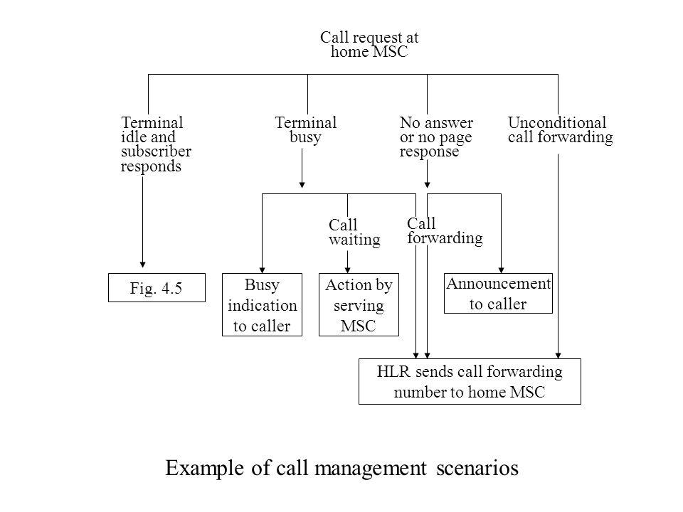 Example of call management scenarios Fig.