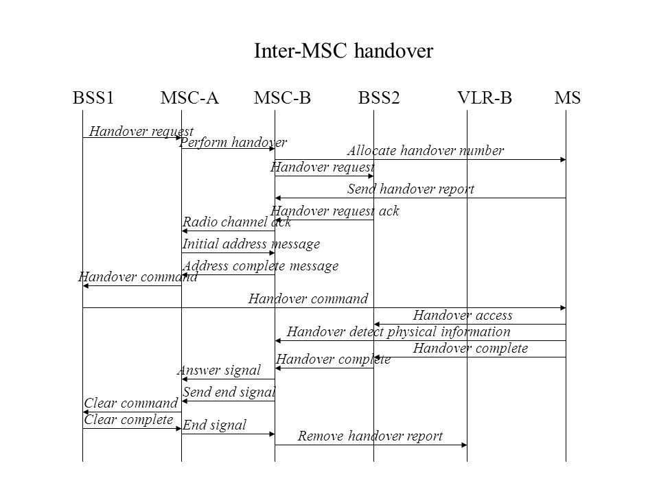 Inter-MSC handover BSS1MSC-AMSC-BBSS2VLR-B Handover request MS Perform handover Allocate handover number Handover request Send handover report Handove
