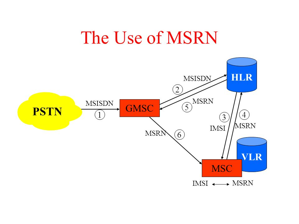 HLR VLR GMSC MSC MSISDN MSRN IMSI MSRN 1 2 3 4 5 6 The Use of MSRN PSTN