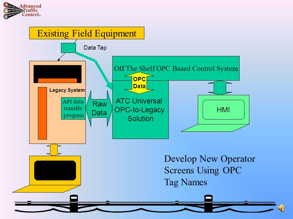 Existing Field Equipment Raw Data ATC Universal OPC-to-Legacy Solution Add Data Transfer Program To Send Data To The New System Off The Shelf OPC Based Control System API data transfer program Legacy System NO Changes to Operations - NO Changes to Operations OPC Data