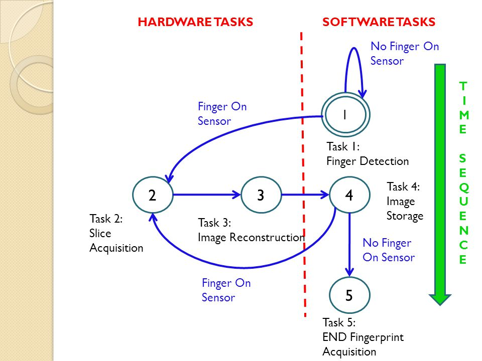 5 1 234 SOFTWARE TASKSHARDWARE TASKS T IMESEQUENCET IMESEQUENCE No Finger On Sensor Finger On Sensor Task 1: Finger Detection Task 3: Image Reconstruc