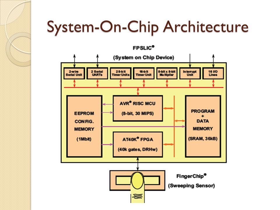 System-On-Chip Architecture