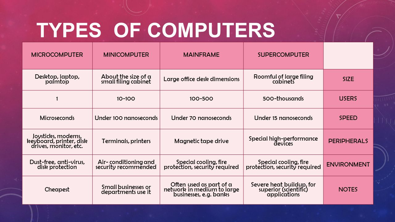 TYPES OF COMPUTERS MICROCOMPUTERMINICOMPUTERMAINFRAMESUPERCOMPUTER Desktop, laptop, palmtop About the size of a small filing cabinet Large office desk