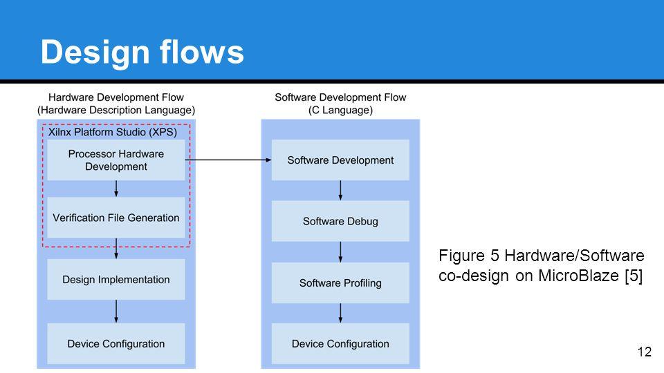 Design flows 12 Figure 5 Hardware/Software co-design on MicroBlaze [5]