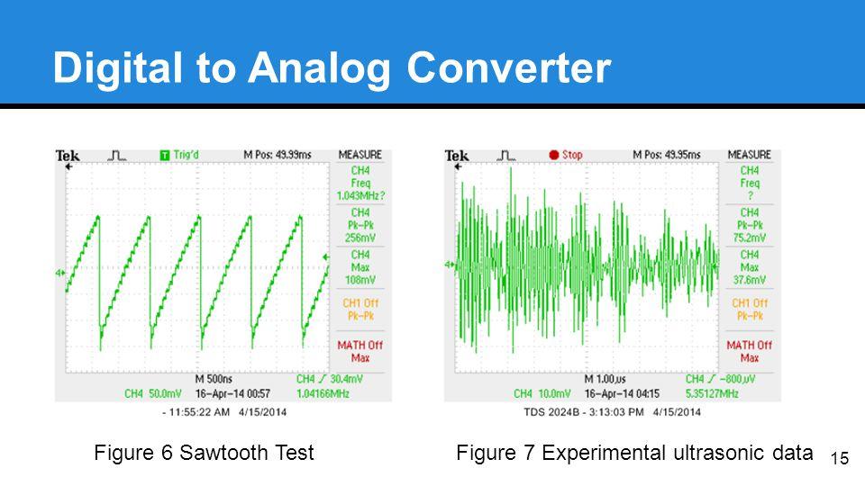 Digital to Analog Converter 15 Figure 6 Sawtooth TestFigure 7 Experimental ultrasonic data