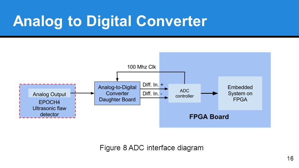 16 Analog to Digital Converter Figure 8 ADC interface diagram