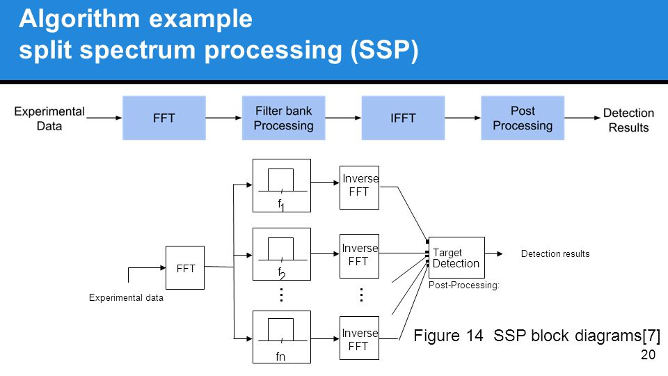 f 2 f 1 fn FFT Target Detection Inverse FFT Experimental data Post-Processing: Algorithm example split spectrum processing (SSP) 20 Inverse FFT Invers