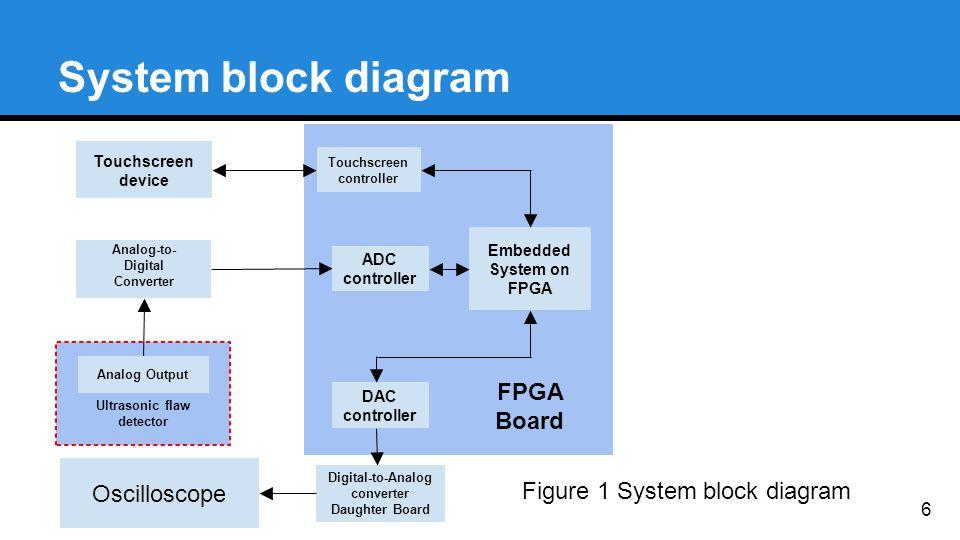 System block diagram Digital-to-Analog converter Daughter Board Touchscreen device Analog-to- Digital Converter Ultrasonic flaw detector FPGA Board Touchscreen controller DAC controller ADC controller Embedded System on FPGA Oscilloscope Analog Output 6 Figure 1 System block diagram