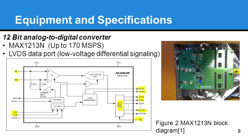 Equipment and Specifications 12 Bit analog-to-digital converter MAX1213N (Up to 170 MSPS) LVDS data port (low-voltage differential signaling) 8 Figure 2 MAX1213N block diagram[1]