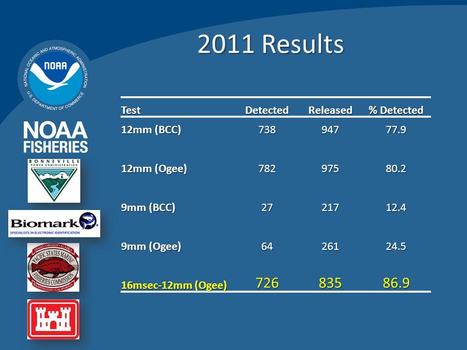 2011 Results TestDetectedReleased % Detected 12mm (BCC) 73894777.9 12mm (Ogee) 78297580.2 9mm (BCC) 2721712.4 9mm (Ogee) 6426124.5 16msec-12mm (Ogee)