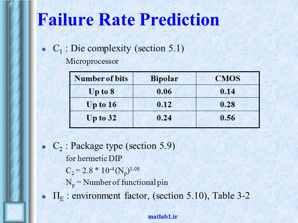 matlab1.ir Failure Rate Prediction C 1 : Die complexity (section 5.1) Microprocessor C 2 : Package type (section 5.9) for hermetic DIP C 2 = 2.8 * 10 -4 (N p ) 1.08 N p = Number of functional pin Π E : environment factor, (section 5.10), Table 3-2 Number of bitsBipolarCMOS Up to 80.060.14 Up to 160.120.28 Up to 320.240.56