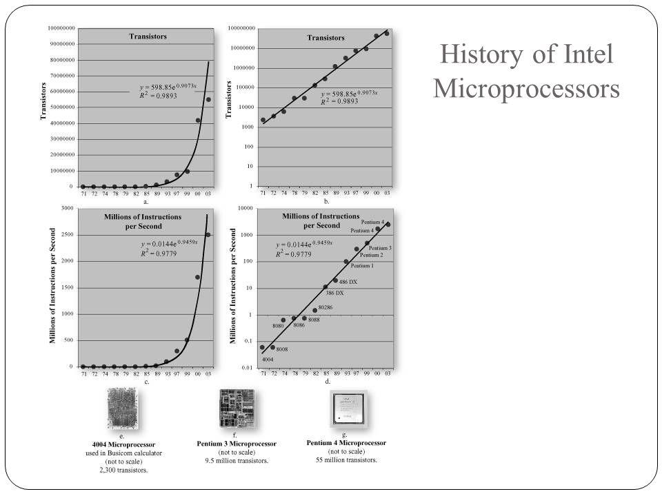History of Intel Microprocessors www.Remote-Sensing.info