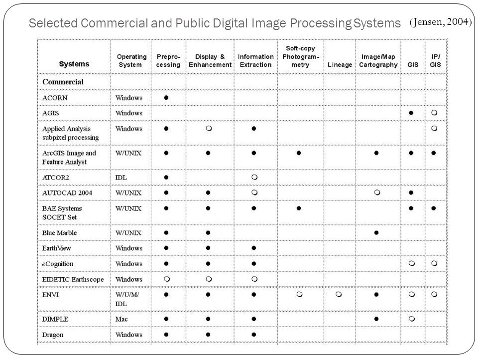 Selected Commercial and Public Digital Image Processing Systems www.Remote-Sensing.info (Jensen, 2004)