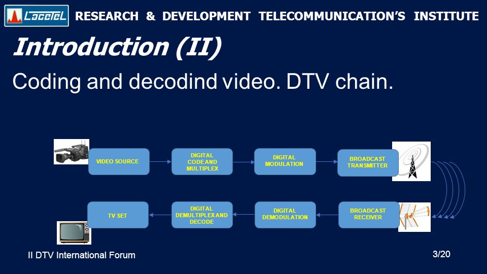 RESEARCH & DEVELOPMENT TELECOMMUNICATION'S INSTITUTE Introduction (II) Coding and decodind video.