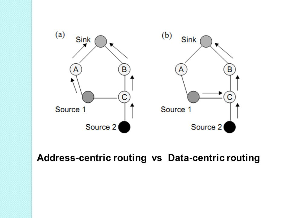 Address-centric routing vs Data-centric routing