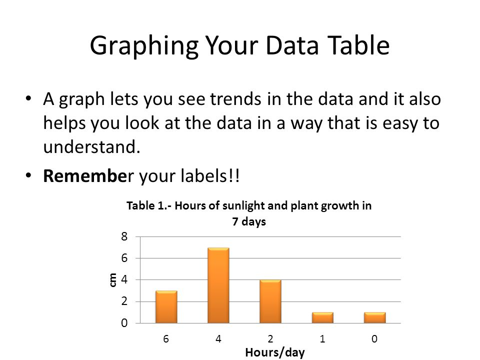 Graphing Your Data Table A graph lets you see trends in the data and it also helps you look at the data in a way that is easy to understand. Remember