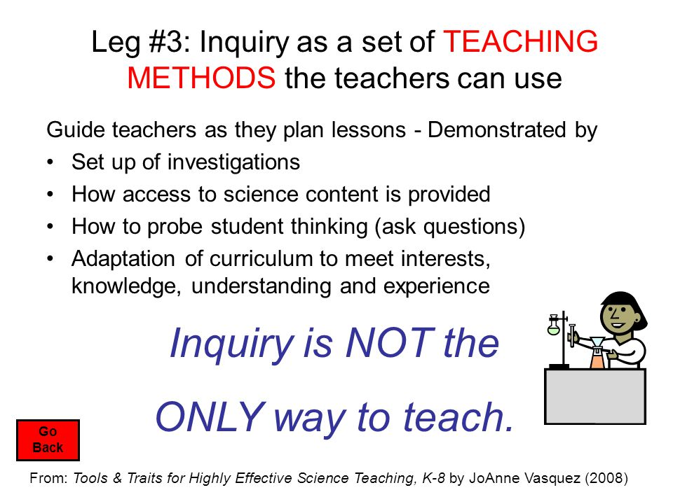 Leg #3: Inquiry as a set of TEACHING METHODS the teachers can use Guide teachers as they plan lessons - Demonstrated by Set up of investigations How access to science content is provided How to probe student thinking (ask questions) Adaptation of curriculum to meet interests, knowledge, understanding and experience Inquiry is NOT the ONLY way to teach.