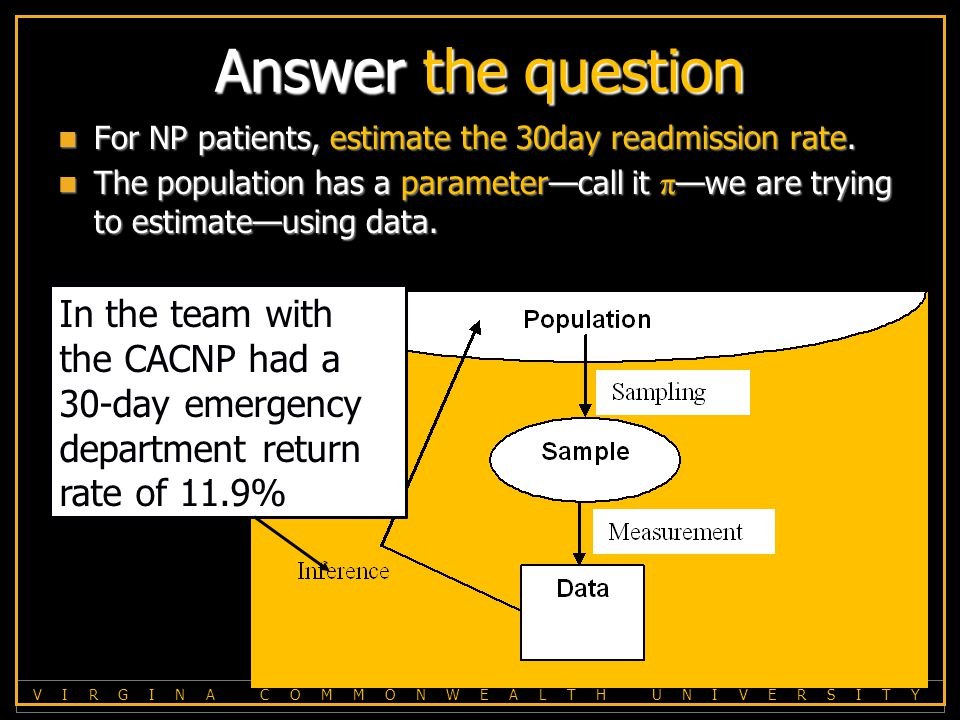V I R G I N A C O M M O N W E A L T H U N I V E R S I T Y Answer the question For NP patients, estimate the 30day readmission rate.