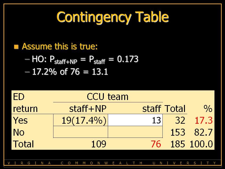V I R G I N A C O M M O N W E A L T H U N I V E R S I T Y Contingency Table Assume this is true: Assume this is true: –HO: P staff+NP = P staff = 0.173 –17.2% of 76 = 13.1 13