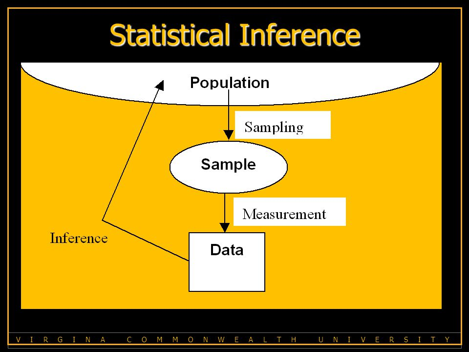 V I R G I N A C O M M O N W E A L T H U N I V E R S I T Y Statistical Inference