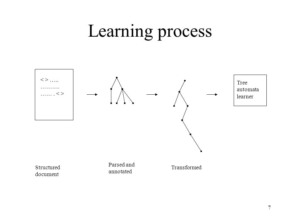 7 Learning process ….. ………. ……. Structured document Parsed and annotated Transformed Tree automata learner