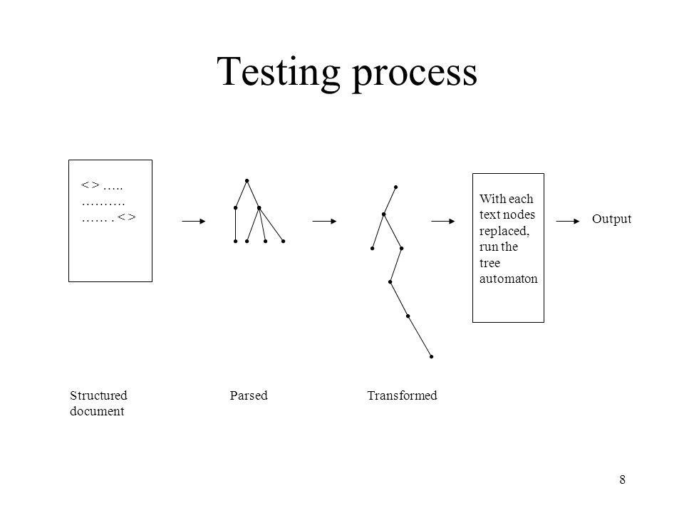 8 Testing process ….. ………. ……. Structured document ParsedTransformed With each text nodes replaced, run the tree automaton Output