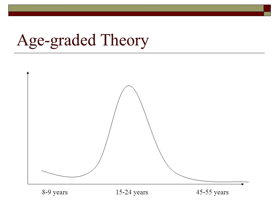 Age-graded Theory 8-9 years15-24 years45-55 years