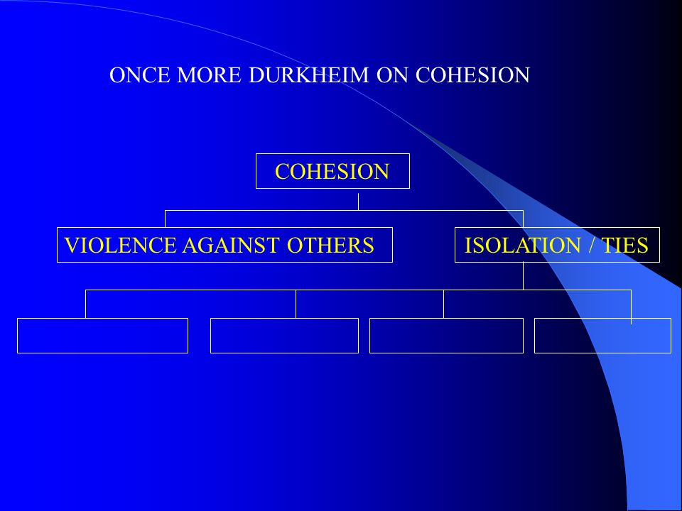 ONCE MORE DURKHEIM ON COHESION COHESION VIOLENCE AGAINST OTHERSISOLATION / TIES