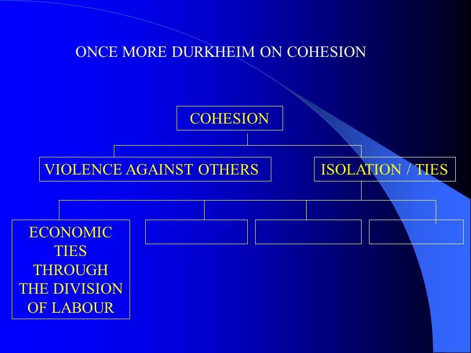 ONCE MORE DURKHEIM ON COHESION COHESION ECONOMIC TIES THROUGH THE DIVISION OF LABOUR VIOLENCE AGAINST OTHERSISOLATION / TIES