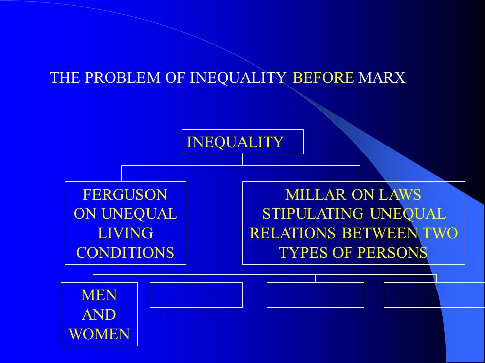 THE PROBLEM OF INEQUALITY BEFORE MARX FERGUSON ON UNEQUAL LIVING CONDITIONS INEQUALITY MILLAR ON LAWS STIPULATING UNEQUAL RELATIONS BETWEEN TWO TYPES OF PERSONS MEN AND WOMEN