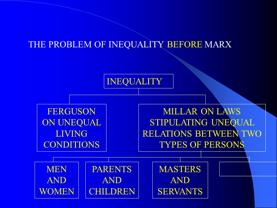 THE PROBLEM OF INEQUALITY BEFORE MARX FERGUSON ON UNEQUAL LIVING CONDITIONS INEQUALITY MILLAR ON LAWS STIPULATING UNEQUAL RELATIONS BETWEEN TWO TYPES OF PERSONS MEN AND WOMEN PARENTS AND CHILDREN MASTERS AND SERVANTS